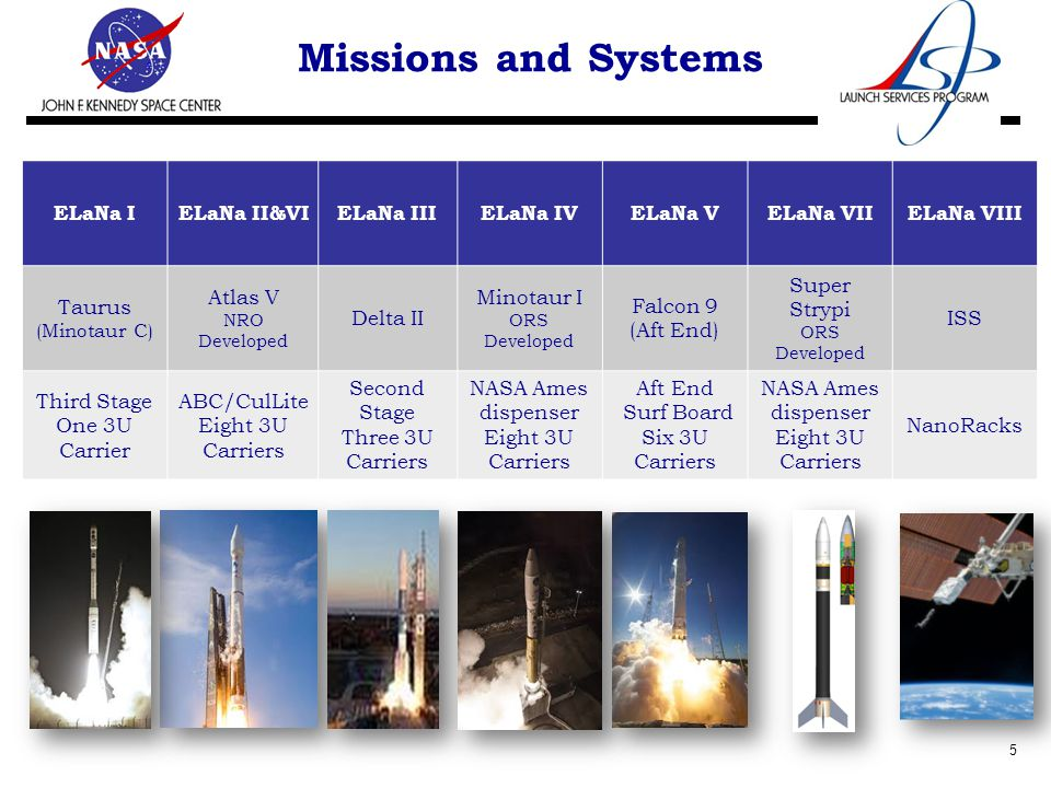 Missions and Systems 5 ELaNa IELaNa II&VIELaNa IIIELaNa IVELaNa VELaNa VIIELaNa VIII Taurus (Minotaur C) Atlas V NRO Developed Delta II Minotaur I ORS Developed Falcon 9 (Aft End) Super Strypi ORS Developed ISS Third Stage One 3U Carrier ABC/CulLite Eight 3U Carriers Second Stage Three 3U Carriers NASA Ames dispenser Eight 3U Carriers Aft End Surf Board Six 3U Carriers NASA Ames dispenser Eight 3U Carriers NanoRacks