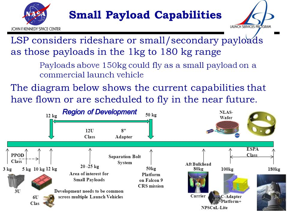 Small Payload Capabilities 8 180kg 100kg ESPA Class PPOD Class 3 kg 5 kg 6U Class 12 kg 3U 10 kg 80kg Aft Bulkhead Carrier 12 kg 50 kg NLAS- Wafer NPSCuL-Lite 50kg Platform on Falcon 9 CRS mission C-Adapter Platform+ 12U Class 8 Adapter LSP considers rideshare or small/secondary payloads as those payloads in the 1kg to 180 kg range Payloads above 150kg could fly as a small payload on a commercial launch vehicle The diagram below shows the current capabilities that have flown or are scheduled to fly in the near future.