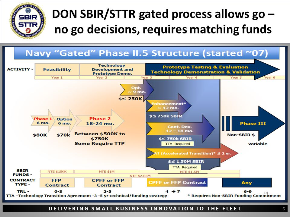 DELIVERING SMALL BUSINESS INNOVATION TO THE FLEET DON SBIR/STTR gated process allows go – no go decisions, requires matching funds 6