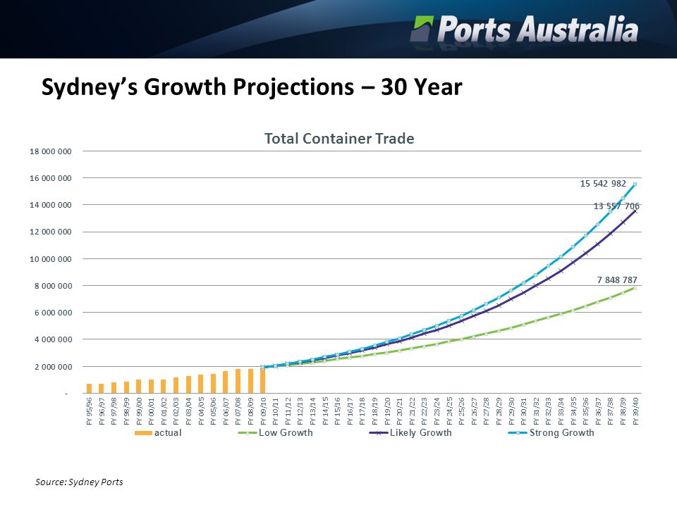 Sydney's Growth Projections – 30 Year Source: Sydney Ports