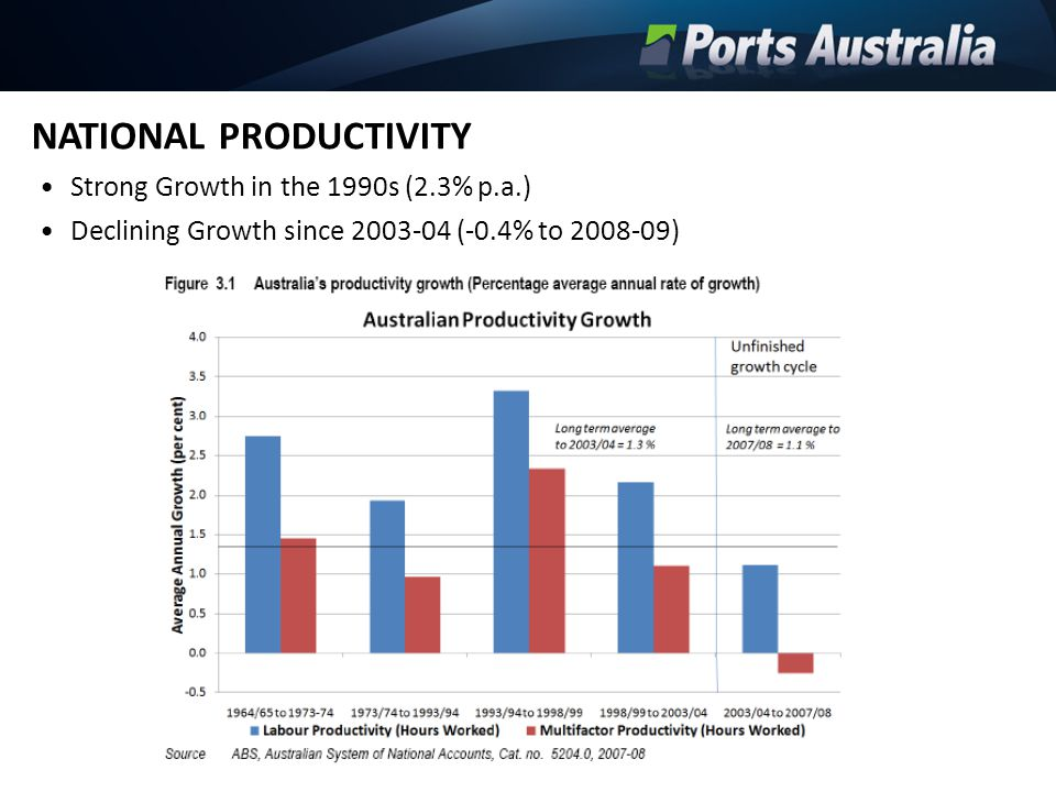 NATIONAL PRODUCTIVITY Strong Growth in the 1990s (2.3% p.a.) Declining Growth since 2003-04 (-0.4% to 2008-09)