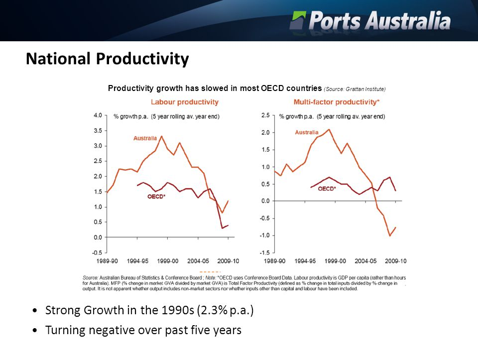 National Productivity Strong Growth in the 1990s (2.3% p.a.) Turning negative over past five years Productivity growth has slowed in most OECD countri