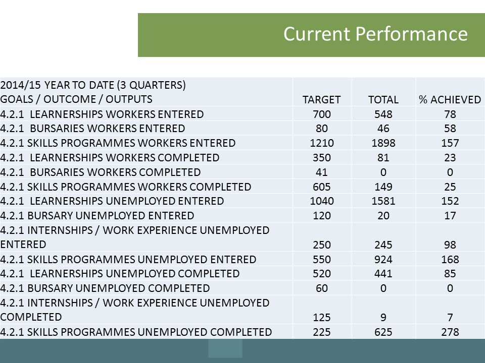 Current Performance 2014/15 YEAR TO DATE (3 QUARTERS) GOALS / OUTCOME / OUTPUTSTARGETTOTAL% ACHIEVED 4.2.1 LEARNERSHIPS WORKERS ENTERED70054878 4.2.1 BURSARIES WORKERS ENTERED804658 4.2.1 SKILLS PROGRAMMES WORKERS ENTERED12101898157 4.2.1 LEARNERSHIPS WORKERS COMPLETED3508123 4.2.1 BURSARIES WORKERS COMPLETED4100 4.2.1 SKILLS PROGRAMMES WORKERS COMPLETED60514925 4.2.1 LEARNERSHIPS UNEMPLOYED ENTERED10401581152 4.2.1 BURSARY UNEMPLOYED ENTERED1202017 4.2.1 INTERNSHIPS / WORK EXPERIENCE UNEMPLOYED ENTERED25024598 4.2.1 SKILLS PROGRAMMES UNEMPLOYED ENTERED550924168 4.2.1 LEARNERSHIPS UNEMPLOYED COMPLETED52044185 4.2.1 BURSARY UNEMPLOYED COMPLETED6000 4.2.1 INTERNSHIPS / WORK EXPERIENCE UNEMPLOYED COMPLETED12597 4.2.1 SKILLS PROGRAMMES UNEMPLOYED COMPLETED225625278