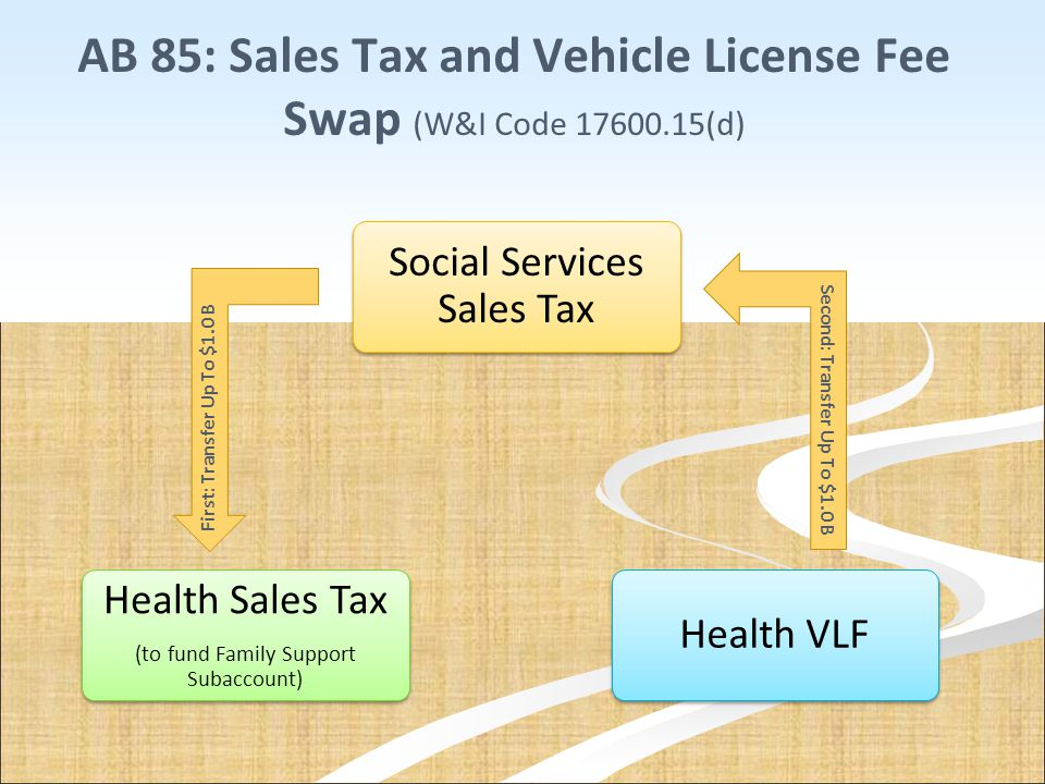 AB 85: Sales Tax and Vehicle License Fee Swap (W&I Code 17600.15(d) Social Services Sales Tax Health Sales Tax (to fund Family Support Subaccount) Hea