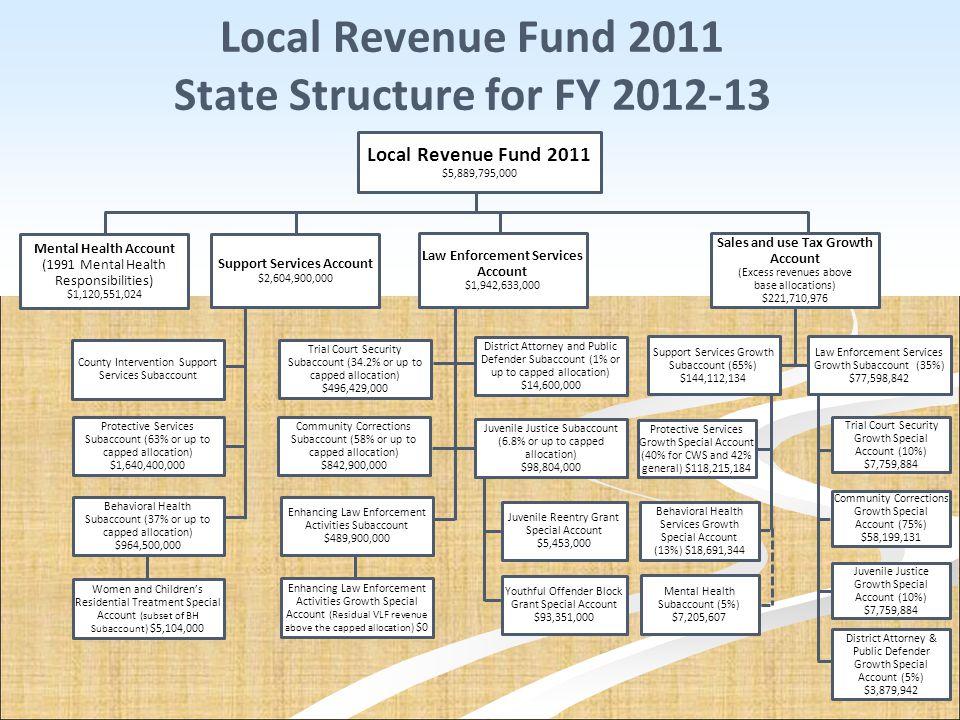 Local Revenue Fund 2011 State Structure for FY 2012-13 Local Revenue Fund 2011 $5,889,795,000 Mental Health Account (1991 Mental Health Responsibiliti
