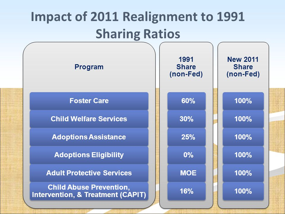 Impact of 2011 Realignment to 1991 Sharing Ratios Program Foster CareChild Welfare ServicesAdoptions AssistanceAdoptions EligibilityAdult Protective S