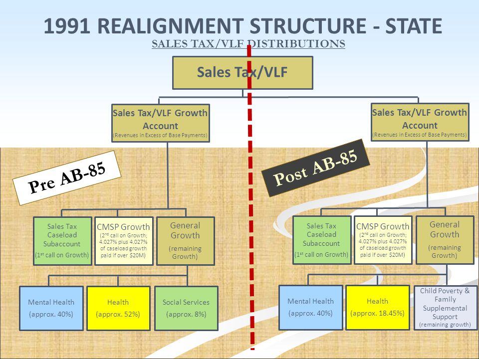 1991 REALIGNMENT STRUCTURE - STATE SALES TAX/VLF DISTRIBUTIONS Sales Tax/VLF Sales Tax/VLF Growth Account (Revenues in Excess of Base Payments) CMSP G