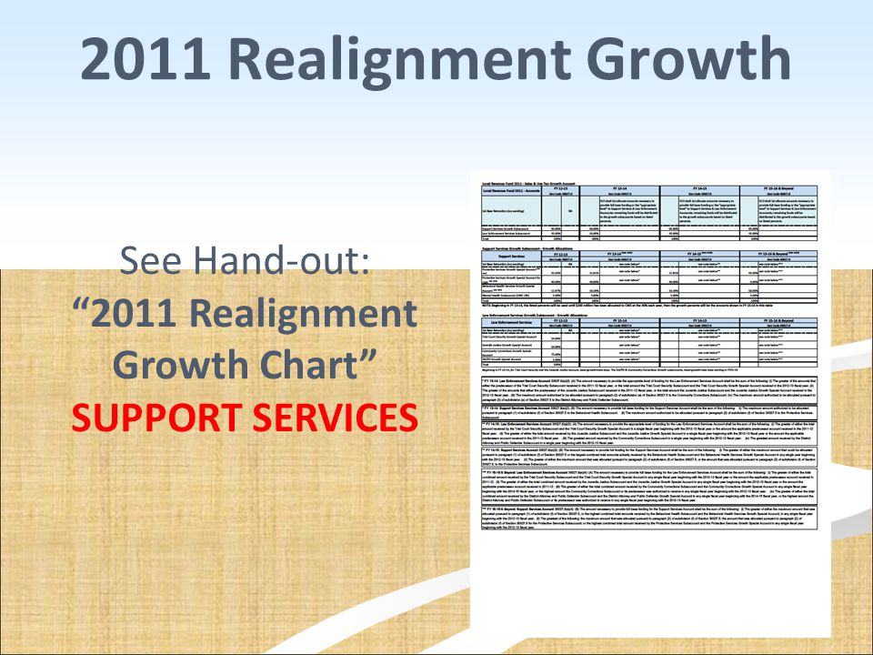 """2011 Realignment Growth See Hand-out: """"2011 Realignment Growth Chart"""" SUPPORT SERVICES"""