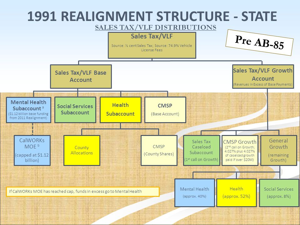 1991 REALIGNMENT STRUCTURE - STATE SALES TAX/VLF DISTRIBUTIONS Sales Tax/VLF Source: ½ cent Sales Tax; Source: 74.9% Vehicle License Fees Sales Tax/VL