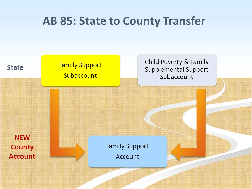 AB 85: State to County Transfer Family Support Account Family Support Account Child Poverty & Family Supplemental Support Subaccount Family Support Su