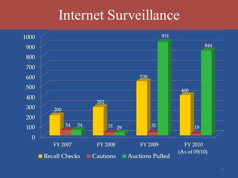 Internet Surveillance 39