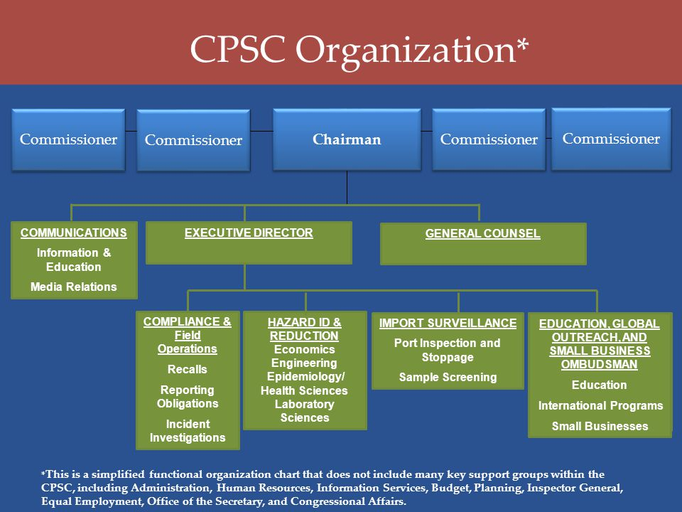 GENERAL COUNSEL EXECUTIVE DIRECTOR HAZARD ID & REDUCTION Economics Engineering Epidemiology/ Health Sciences Laboratory Sciences COMPLIANCE & Field Operations Recalls Reporting Obligations Incident Investigations EDUCATION, GLOBAL OUTREACH, AND SMALL BUSINESS OMBUDSMAN Education International Programs Small Businesses CPSC Organization * * This is a simplified functional organization chart that does not include many key support groups within the CPSC, including Administration, Human Resources, Information Services, Budget, Planning, Inspector General, Equal Employment, Office of the Secretary, and Congressional Affairs.