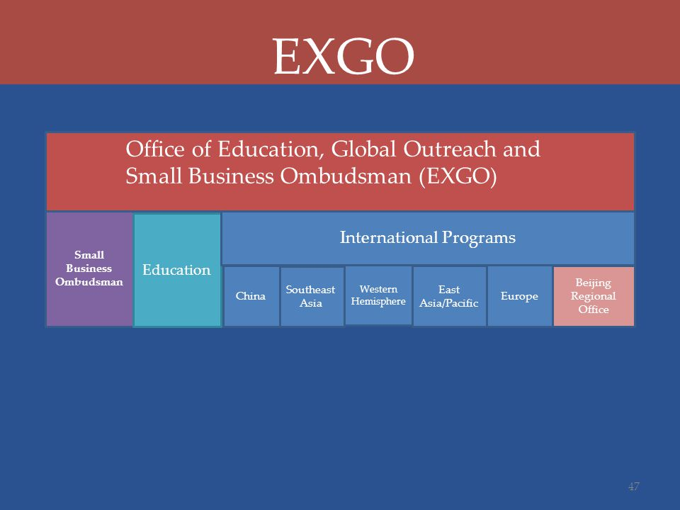 Small Business Ombudsman Education International Programs China Southeast Asia Western Hemisphere East Asia/Pacific Europe Office of Education, Global Outreach and Small Business Ombudsman (EXGO) 47 EXGO Beijing Regional Office