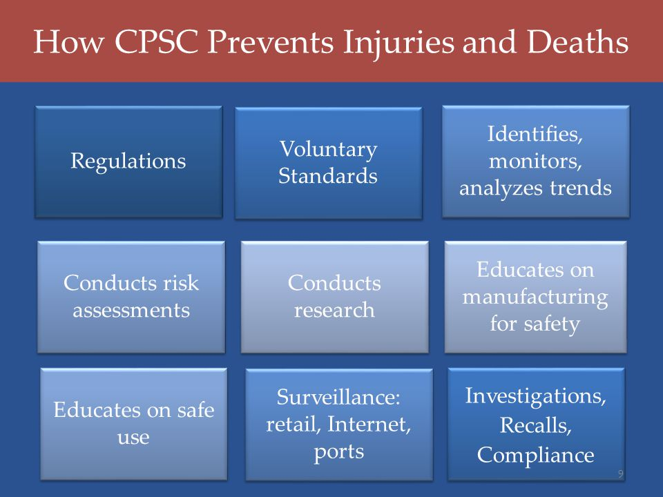 How CPSC Prevents Injuries and Deaths Regulations Voluntary Standards Identifies, monitors, analyzes trends Conducts risk assessments Conducts researc
