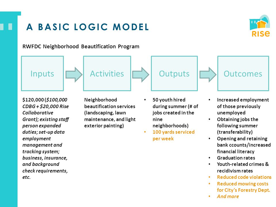 A BASIC LOGIC MODEL ActivitiesOutputs Outcomes 50 youth hired during summer (# of jobs created in the nine neighborhoods) 100 yards serviced per week