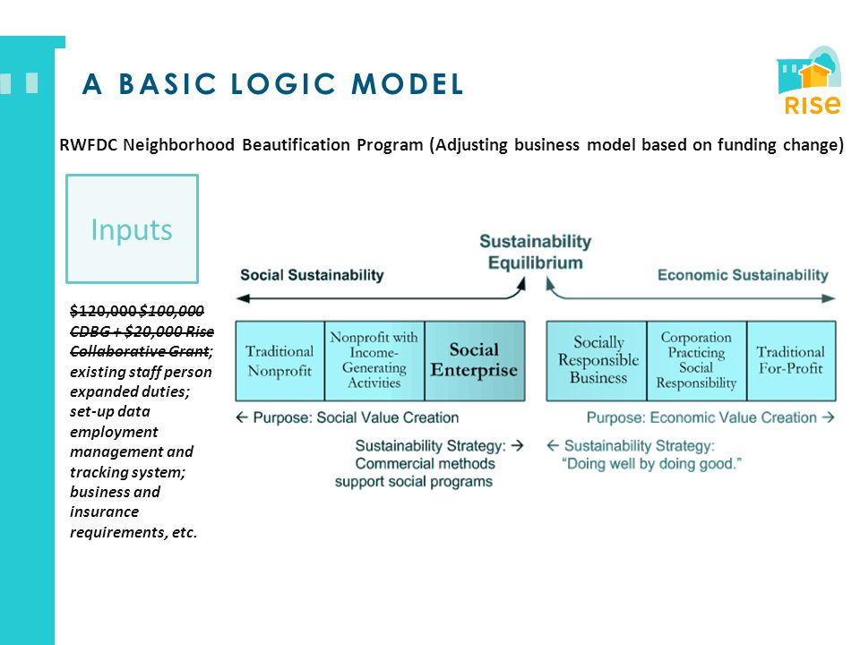 A BASIC LOGIC MODEL Inputs $120,000 $100,000 CDBG + $20,000 Rise Collaborative Grant; existing staff person expanded duties; set-up data employment ma