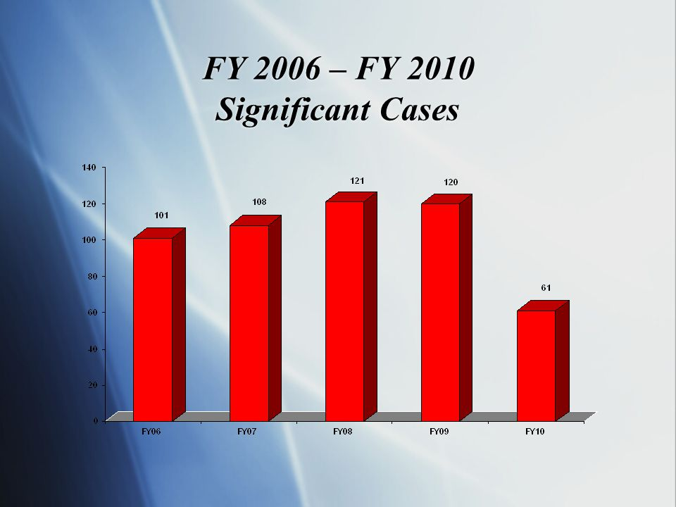 FY 2006 – FY 2010 Significant Cases