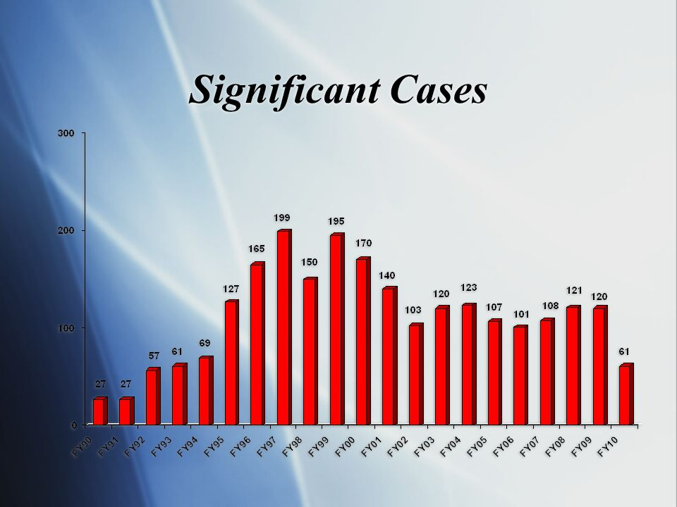 Significant Cases