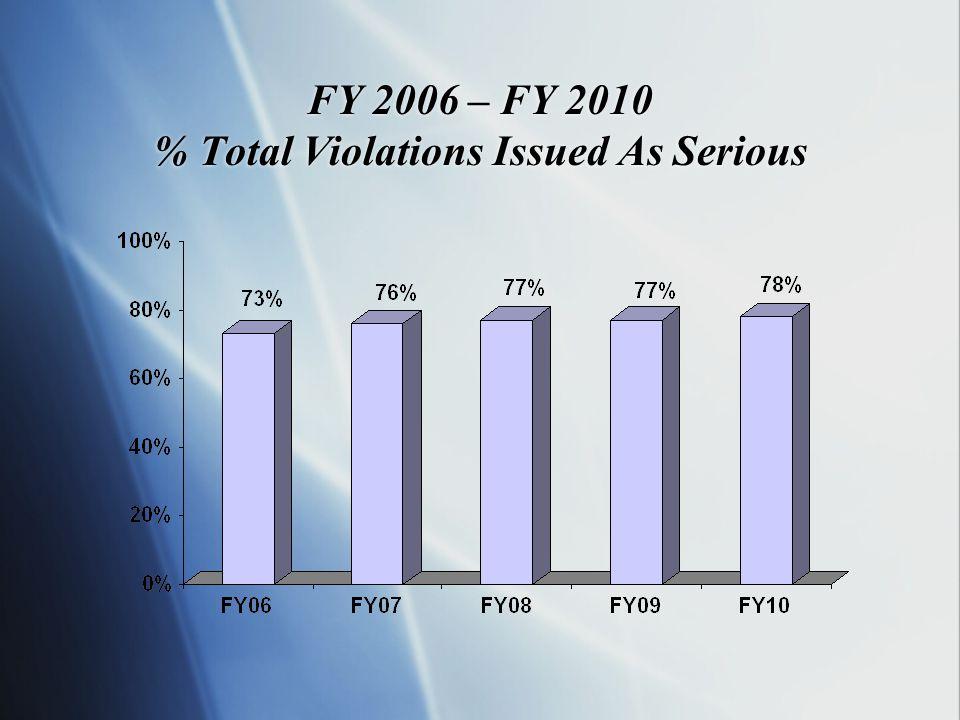 FY 2006 – FY 2010 % Total Violations Issued As Serious