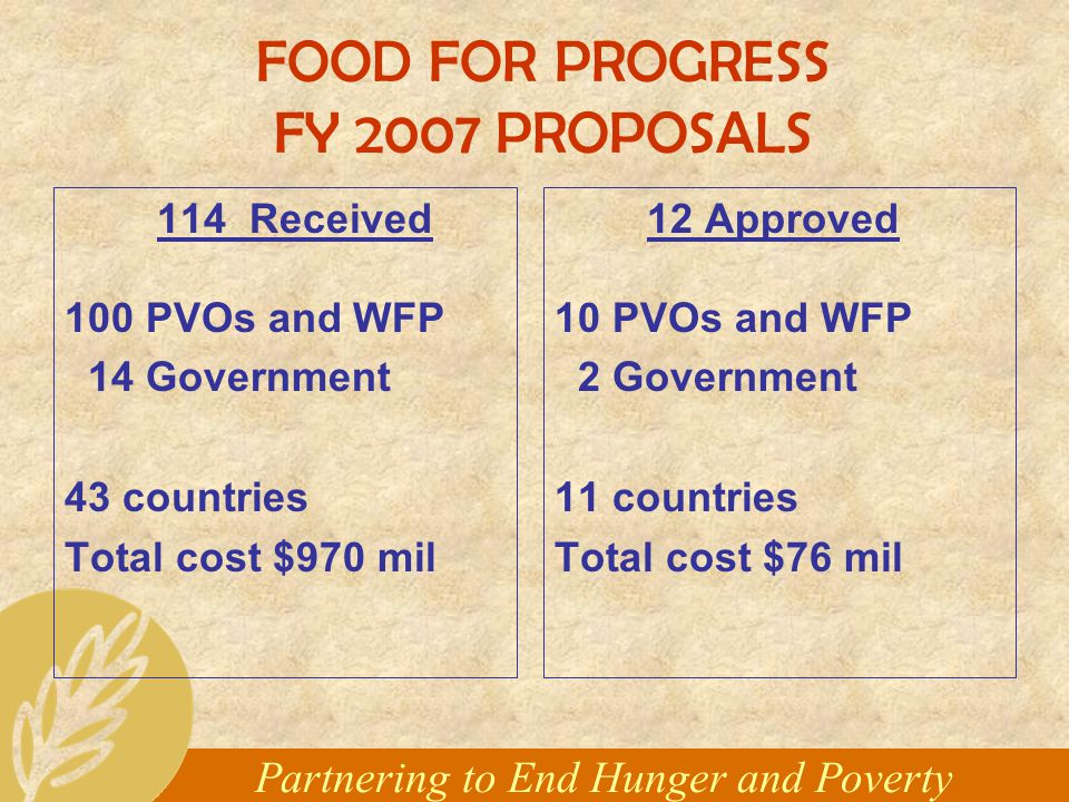 Partnering to End Hunger and Poverty FOOD FOR PROGRESS FY 2007 PROPOSALS 114 Received 100 PVOs and WFP 14 Government 43 countries Total cost $970 mil 12 Approved 10 PVOs and WFP 2 Government 11 countries Total cost $76 mil