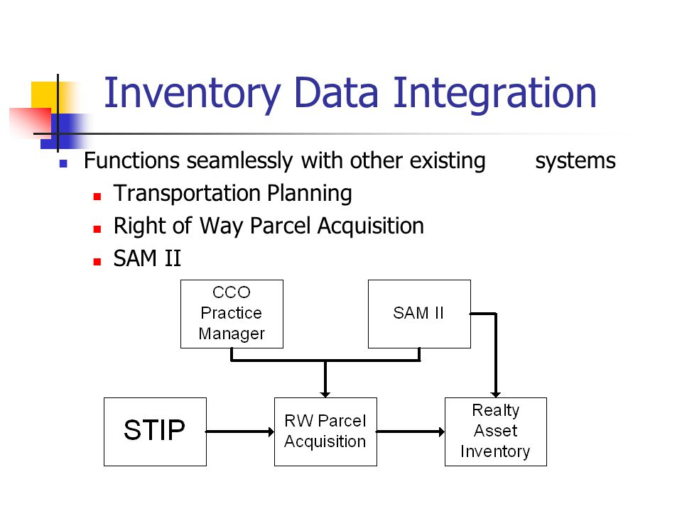 Inventory Data Integration Functions seamlessly with other existing systems Transportation Planning Right of Way Parcel Acquisition SAM II