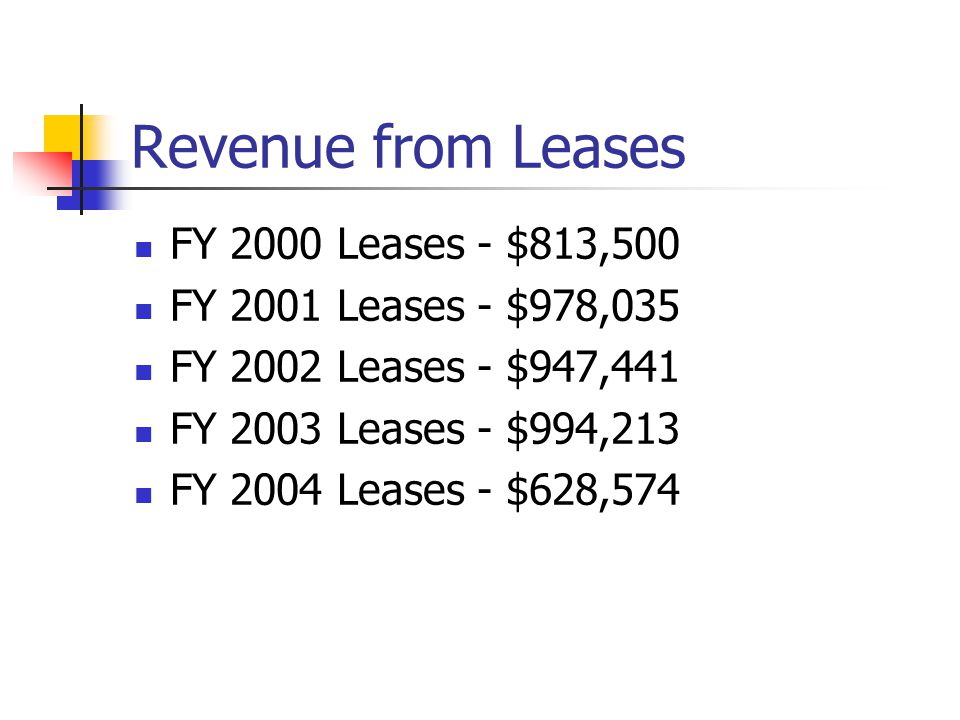 Revenue from Leases FY 2000 Leases - $813,500 FY 2001 Leases - $978,035 FY 2002 Leases - $947,441 FY 2003 Leases - $994,213 FY 2004 Leases - $628,574