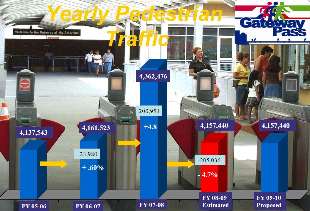 4,137,543 4,161,523 4,362,476 FY 06-07 +.60% FY 05-06 FY 07-08 +4.8 +23,980 200,953 FY 08-09 Estimated 4,157,440 - 4.7% -205,036 Yearly Pedestrian Tra