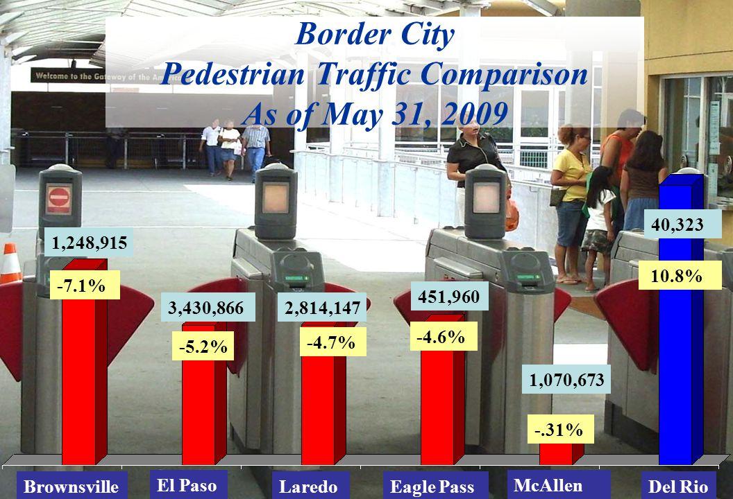 Border City Pedestrian Traffic Comparison As of May 31, 2009 Eagle PassBrownsvilleLaredo McAllen -4.7% -4.6% -5.2% 10.8% -7.1% Del Rio El Paso -.31% 4