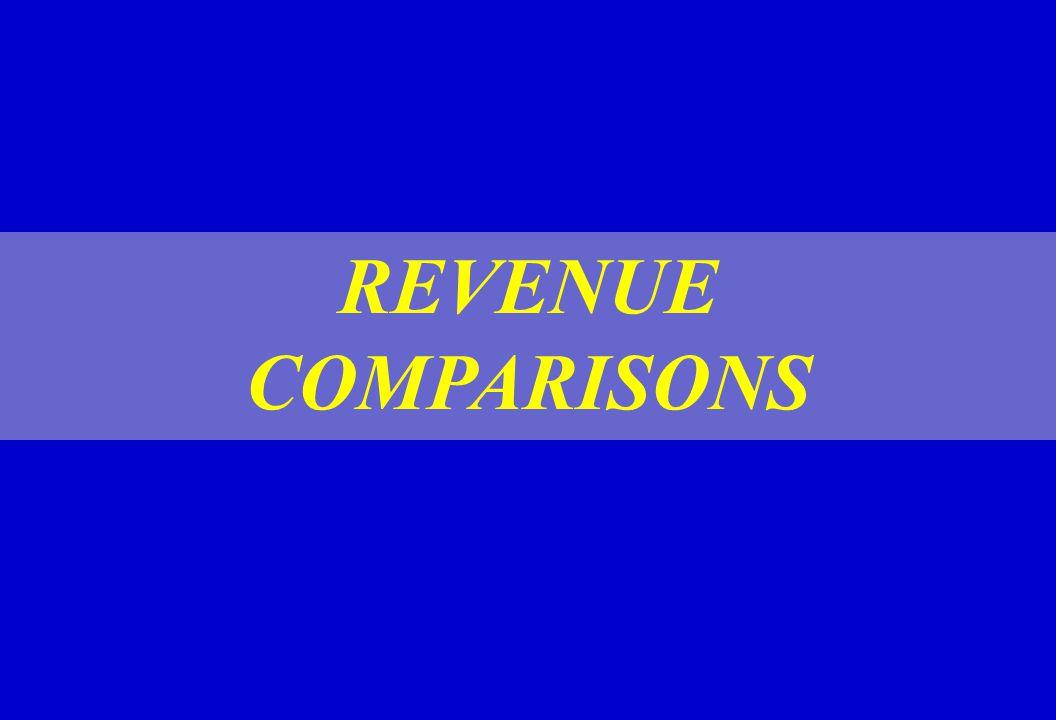 REVENUE COMPARISONS