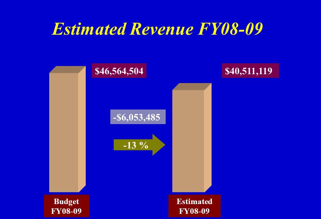 Estimated Revenue FY08-09 Budget FY08-09 Estimated FY08-09 $46,564,504 -13 % $40,511,119 -$6,053,485