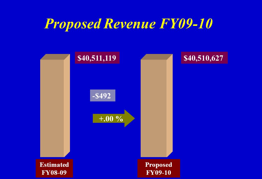 Proposed Revenue FY09-10 Estimated FY08-09 Proposed FY09-10 $40,511,119 +.00 % $40,510,627 -$492
