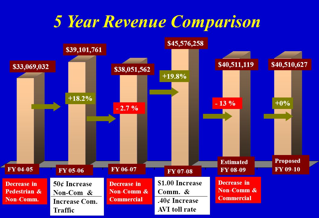 $33,069,032 $39,101,761 +18.2% FY 04-05 FY 05-06 Decrease in Pedestrian & Non-Comm. 50¢ Increase Non-Com & Increase Com. Traffic 5 Year Revenue Compar