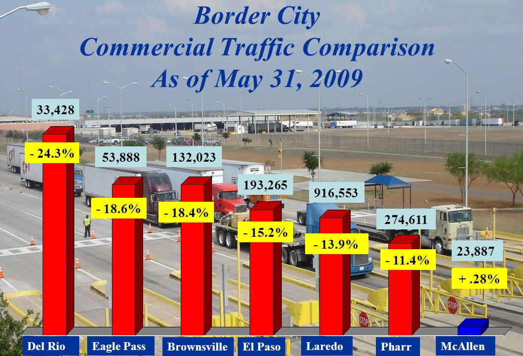 Border City Commercial Traffic Comparison As of May 31, 2009 Del RioEagle Pass BrownsvillePharr - 24.3% - 11.4% - 15.2% - 13.9% Laredo - 18.6% +.28% McAllen 23,887 916,553 274,611 193,265 53,888 33,428 - 18.4% 132,023 El Paso