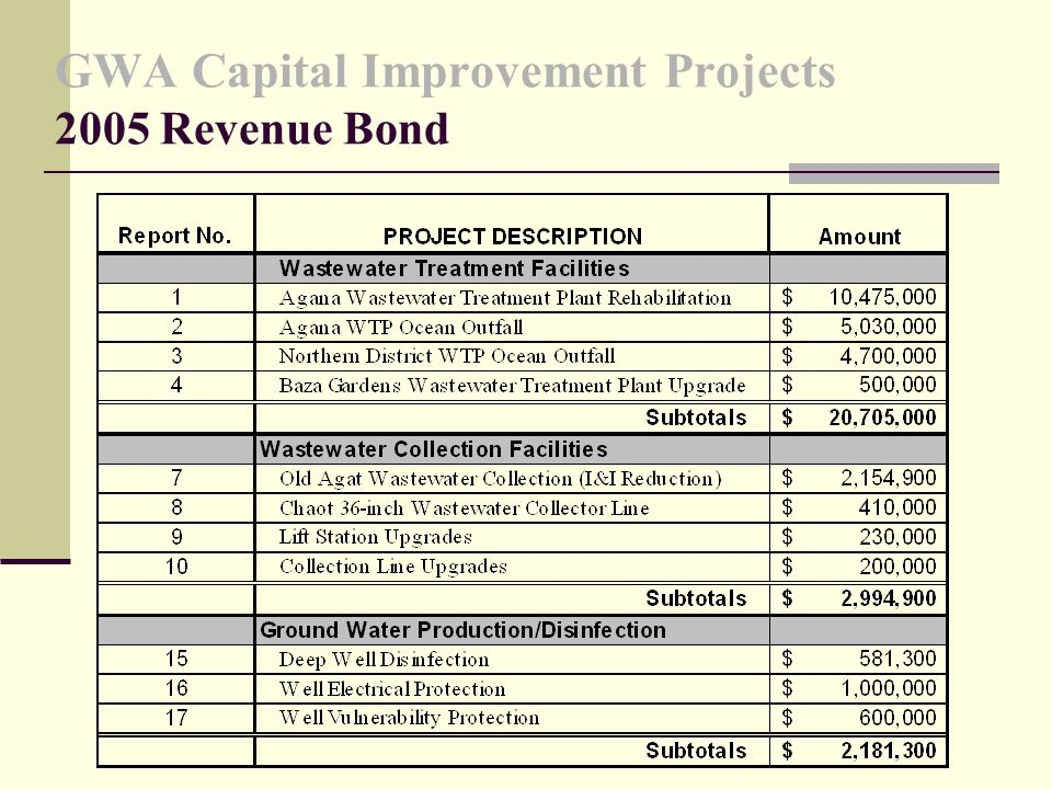 GWA Capital Improvement Projects 2005 Revenue Bond