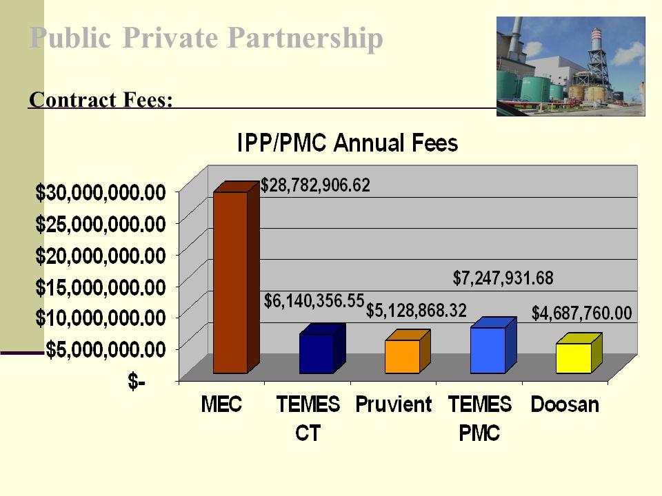 Contract Fees: