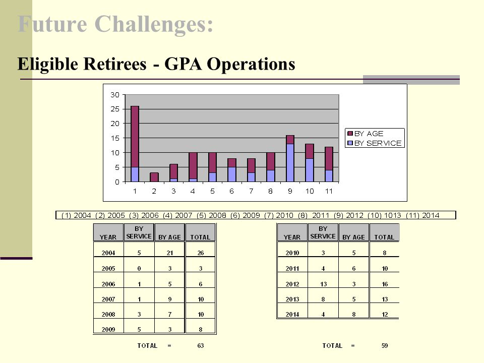 Future Challenges: Eligible Retirees - GPA Operations