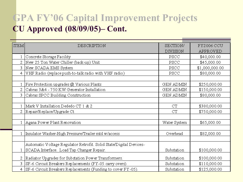 GPA FY'06 Capital Improvement Projects CU Approved (08/09/05)– Cont.