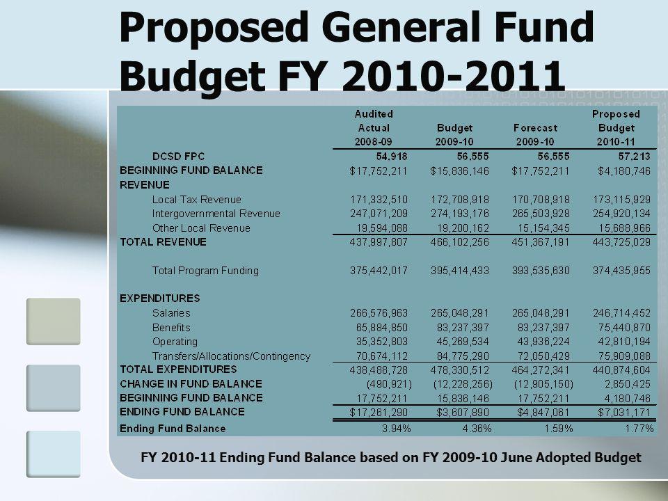 Proposed General Fund Budget FY 2010-2011 FY 2010-11 Ending Fund Balance based on FY 2009-10 June Adopted Budget