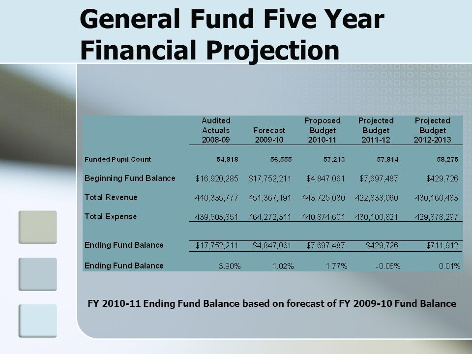 General Fund Five Year Financial Projection FY 2010-11 Ending Fund Balance based on forecast of FY 2009-10 Fund Balance
