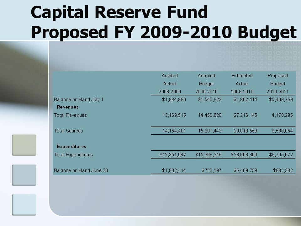Capital Reserve Fund Proposed FY 2009-2010 Budget