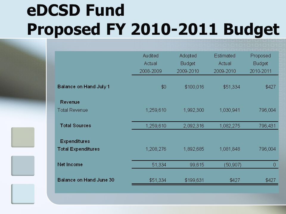 eDCSD Fund Proposed FY 2010-2011 Budget