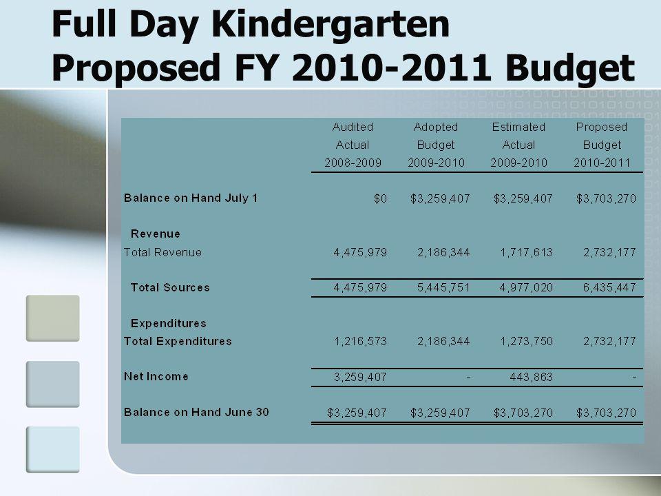 Full Day Kindergarten Proposed FY 2010-2011 Budget