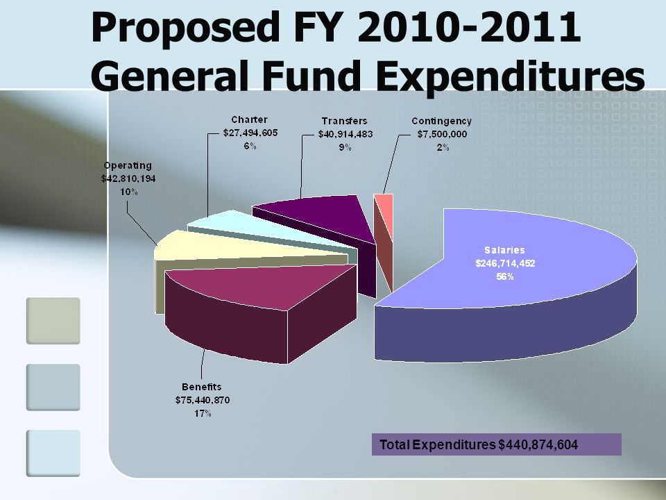 Proposed FY 2010-2011 General Fund Expenditures Total Expenditures $440,874,604