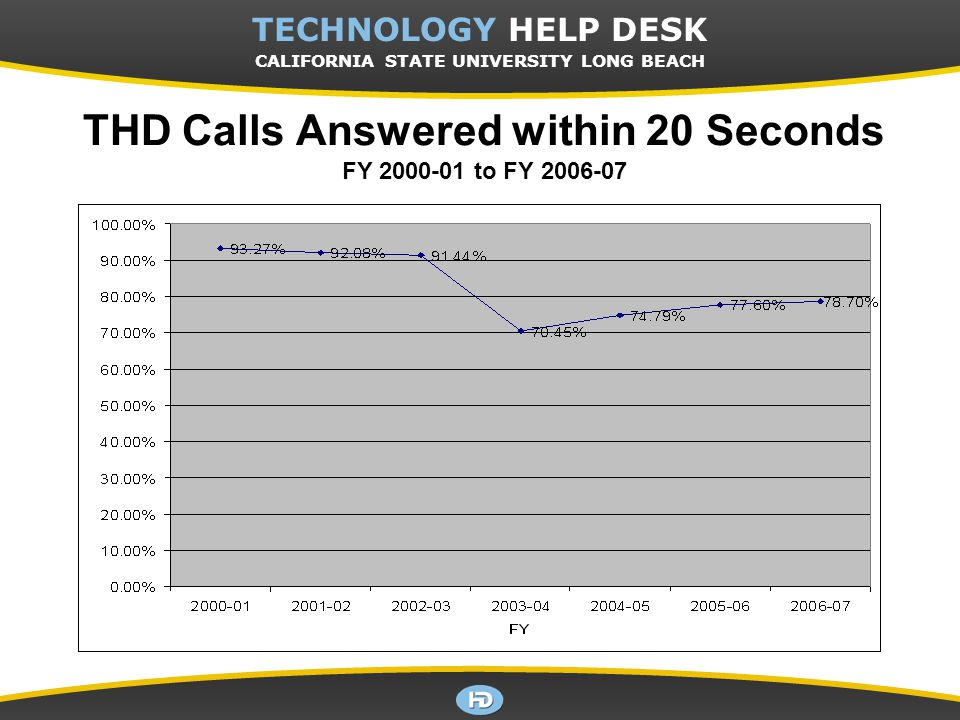 CSULB TECHNOLOGY HELP DESK TECHNOLOGY HELP DESK CALIFORNIA STATE UNIVERSITY LONG BEACH THD Calls Answered within 20 Seconds FY 2000-01 to FY 2006-07