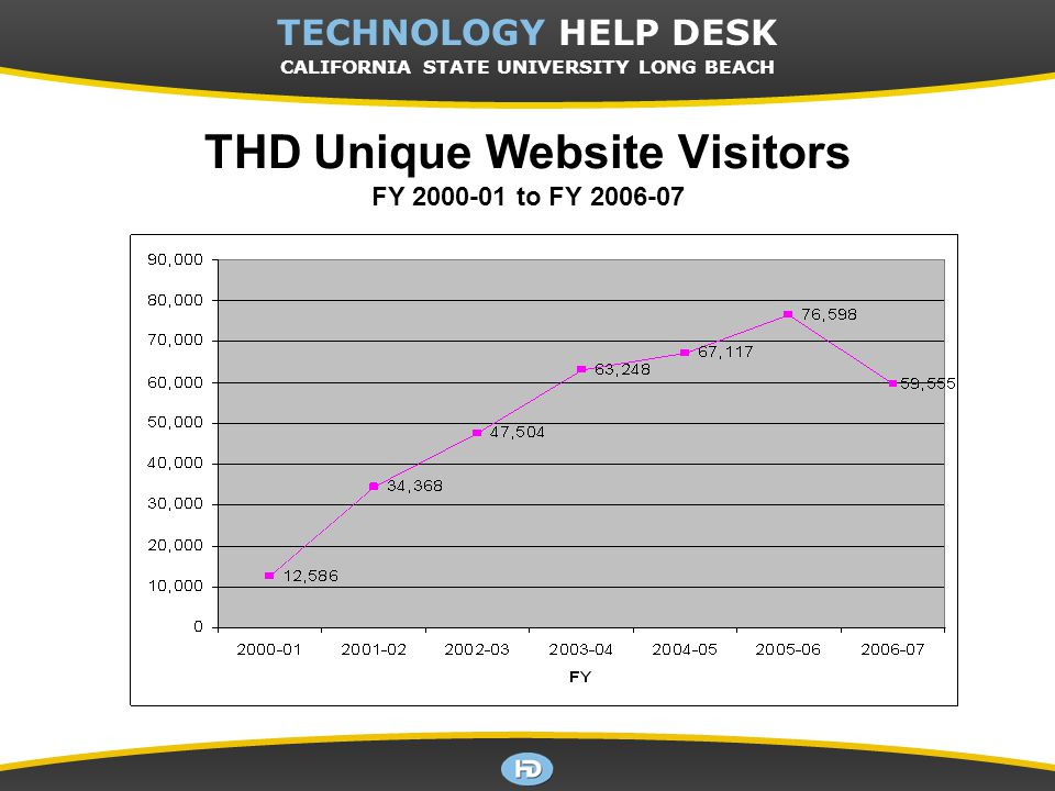 CSULB TECHNOLOGY HELP DESK TECHNOLOGY HELP DESK CALIFORNIA STATE UNIVERSITY LONG BEACH THD Unique Website Visitors FY 2000-01 to FY 2006-07
