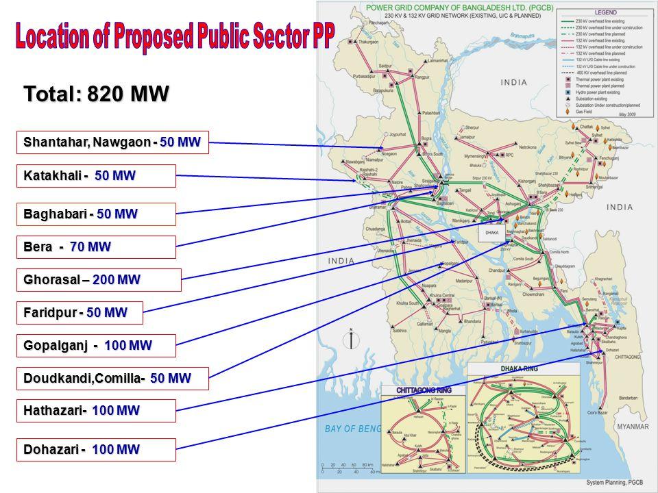 17 Bera - 70 MW Katakhali - 50 MW Baghabari - 50 MW Faridpur - 50 MW Ghorasal – 200 MW Shantahar, Nawgaon - 50 MW Gopalganj - 100 MW Dohazari - 100 MW Hathazari- 100 MW Total: 820 MW Doudkandi,Comilla- 50 MW