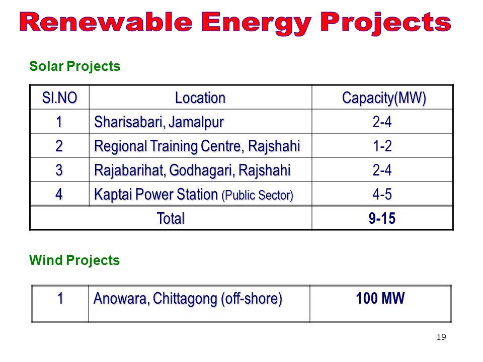 19 Solar ProjectsSl.NOLocation Capacity(MW) Capacity(MW)1 Sharisabari, Jamalpur 2-4 2 Regional Training Centre, Rajshahi 1-2 3 Rajabarihat, Godhagari, Rajshahi 2-4 4 Kaptai Power Station (Public Sector) 4-5 Total 9-15 Wind Projects1 Anowara, Chittagong (off-shore) 100 MW