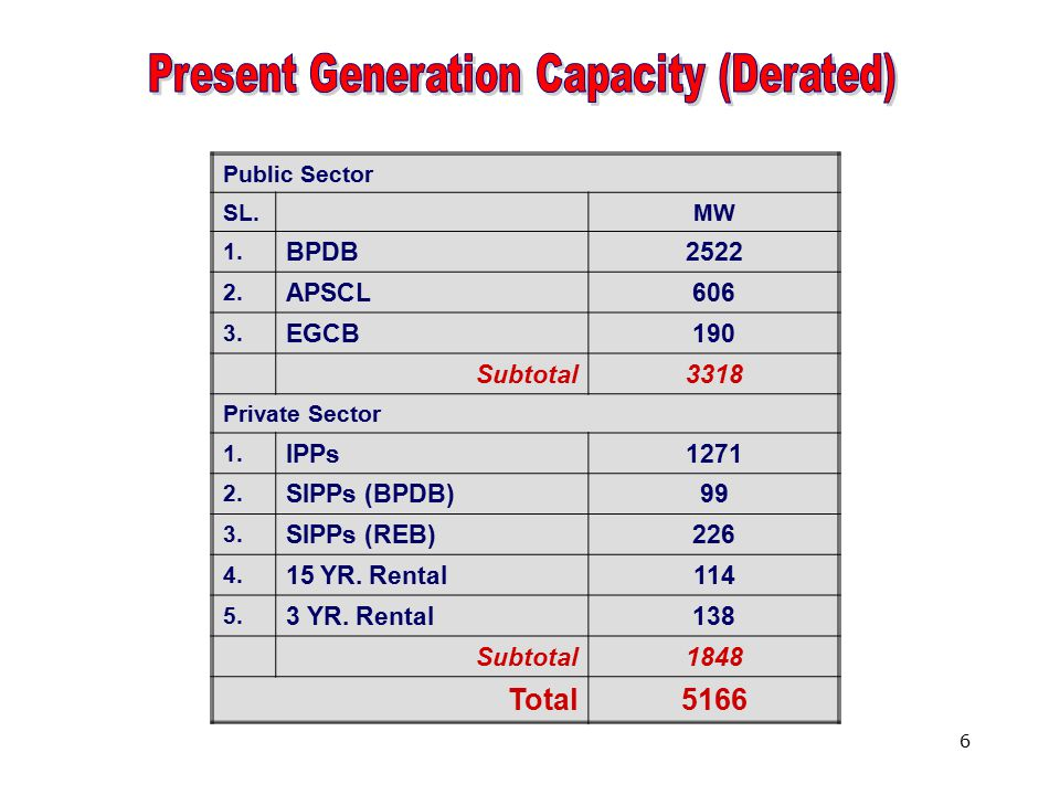 6 Public Sector SL.MW 1. BPDB2522 2. APSCL606 3. EGCB190 Subtotal3318 Private Sector 1. IPPs1271 2. SIPPs (BPDB)99 3. SIPPs (REB)226 4. 15 YR. Rental1