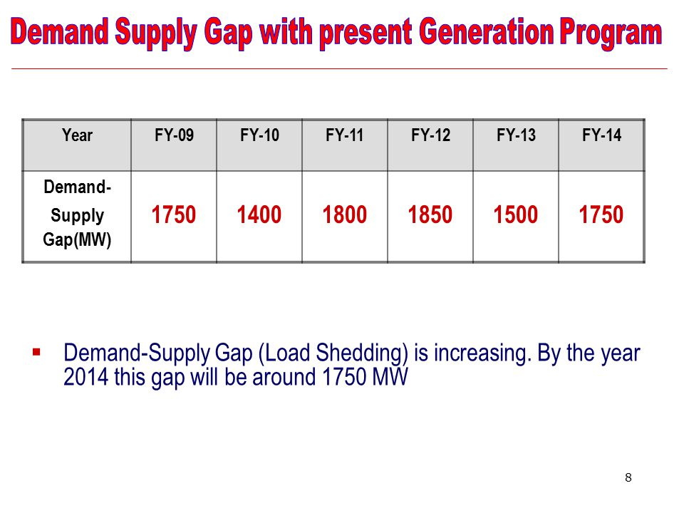 8 YearFY-09FY-10FY-11FY-12FY-13FY-14 Demand- Supply Gap(MW) 175014001800185015001750  Demand-Supply Gap (Load Shedding) is increasing. By the year 20