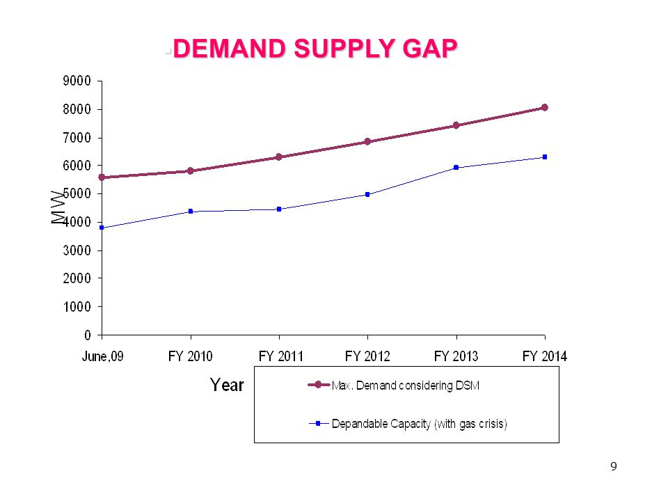 10  Gas: No significant gas discovery in recent years; Off-shore gas exploration under PSC and increased reserved in present field may change the scenario  Coal: Near term option; Indigenous or Imported; Base Load  Oil: Volatile market; high price; only for peaking duty  Nuclear: Safe technology; no pollution; future Base Load